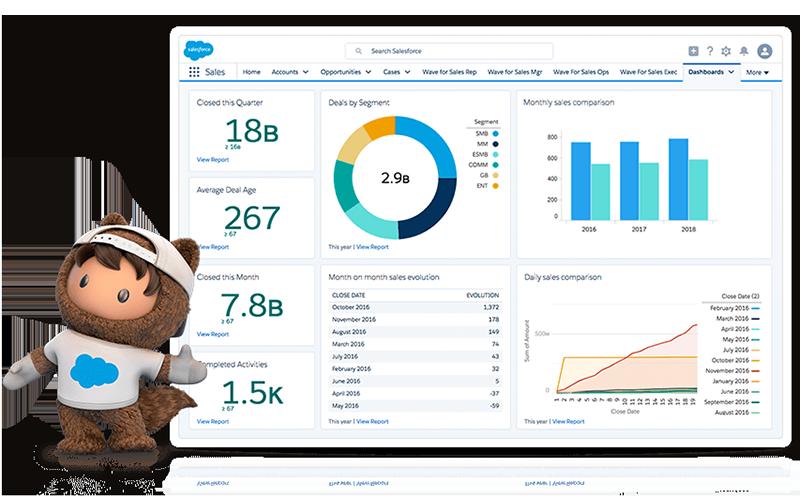 Salesforce ofrece gratuitamente sus herramientas a los sistemas de salud